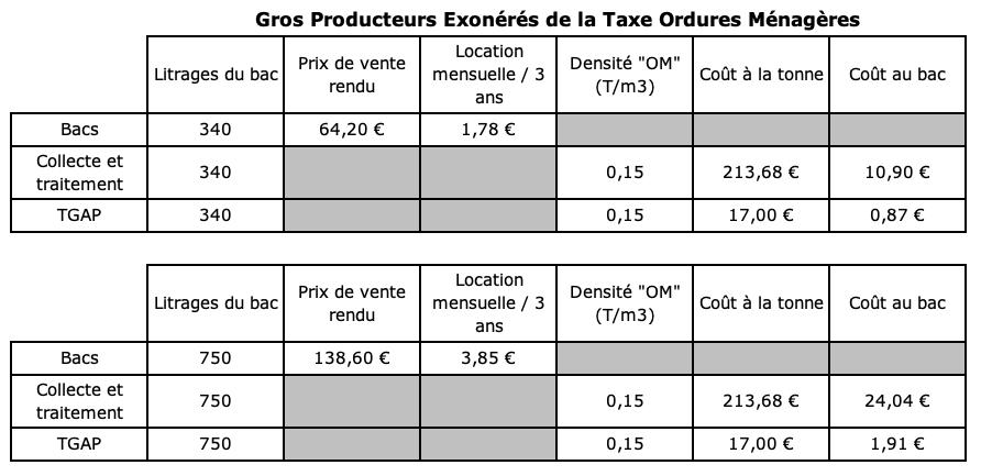 taxe-exoneree-ordure-professionnel