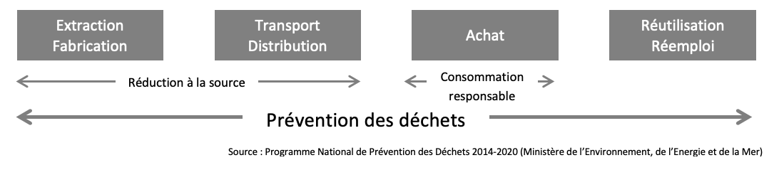 prevention-dechets