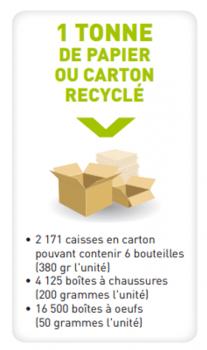 recyclage-papier-carton