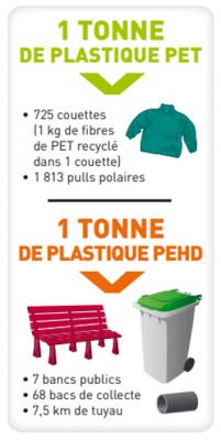 recyclage-plastique